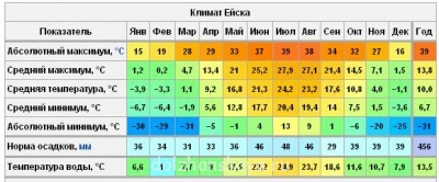 Погода - Погода в Ейске.JPG